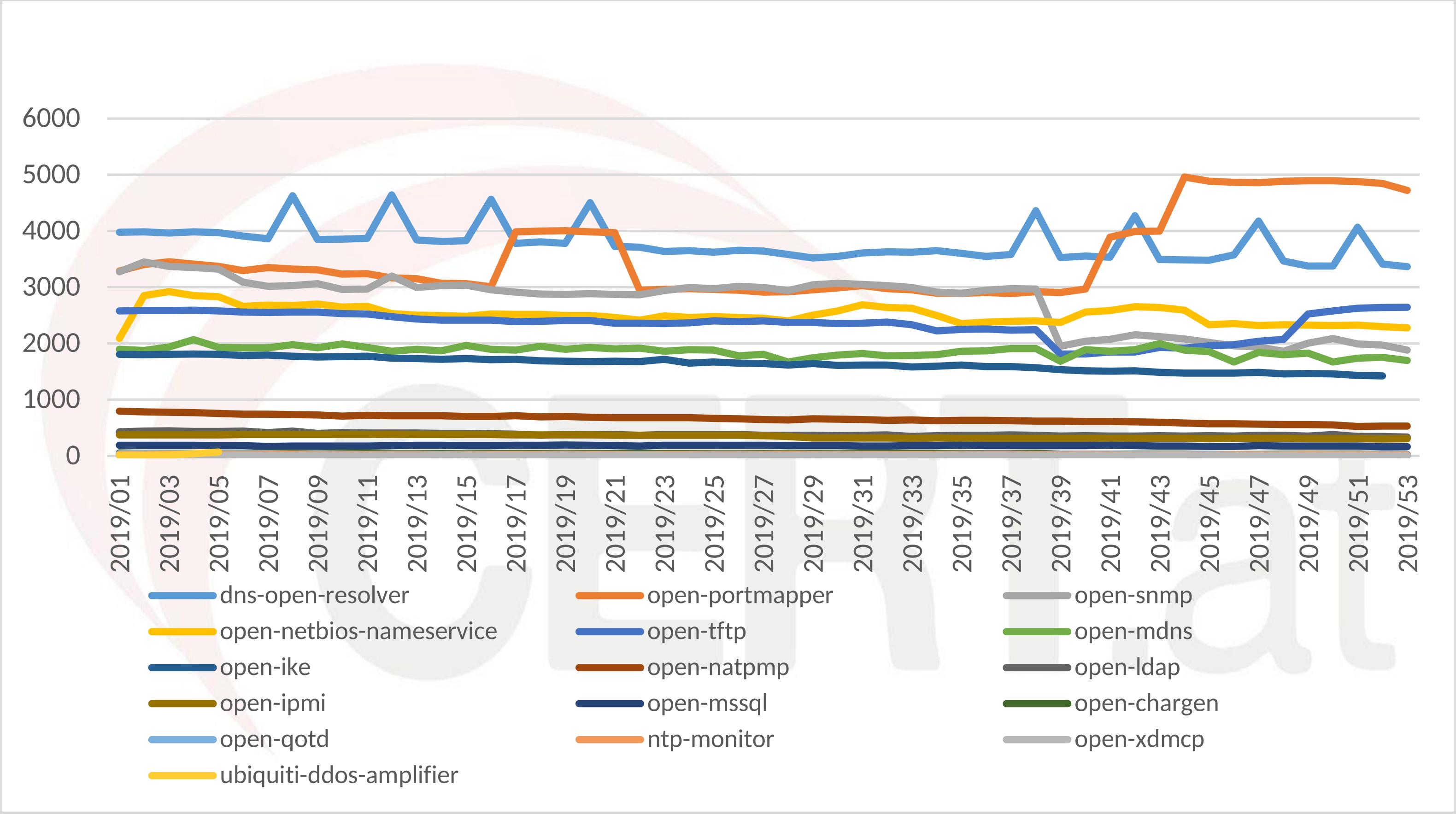 UDP DDoS Amplifiers ohne SSDP und NTP