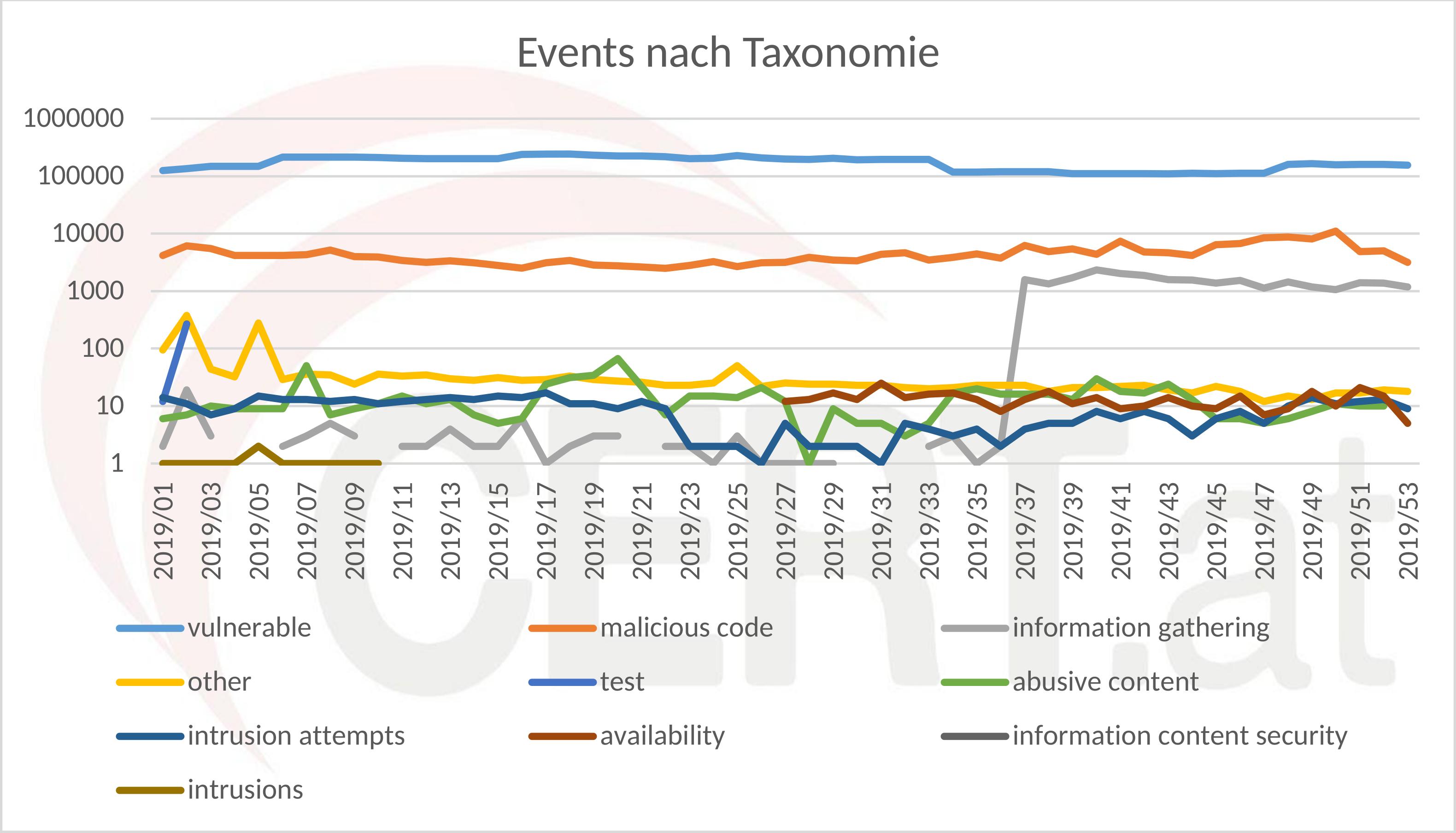 Events nach Taxonomien (logarithmische Skala)