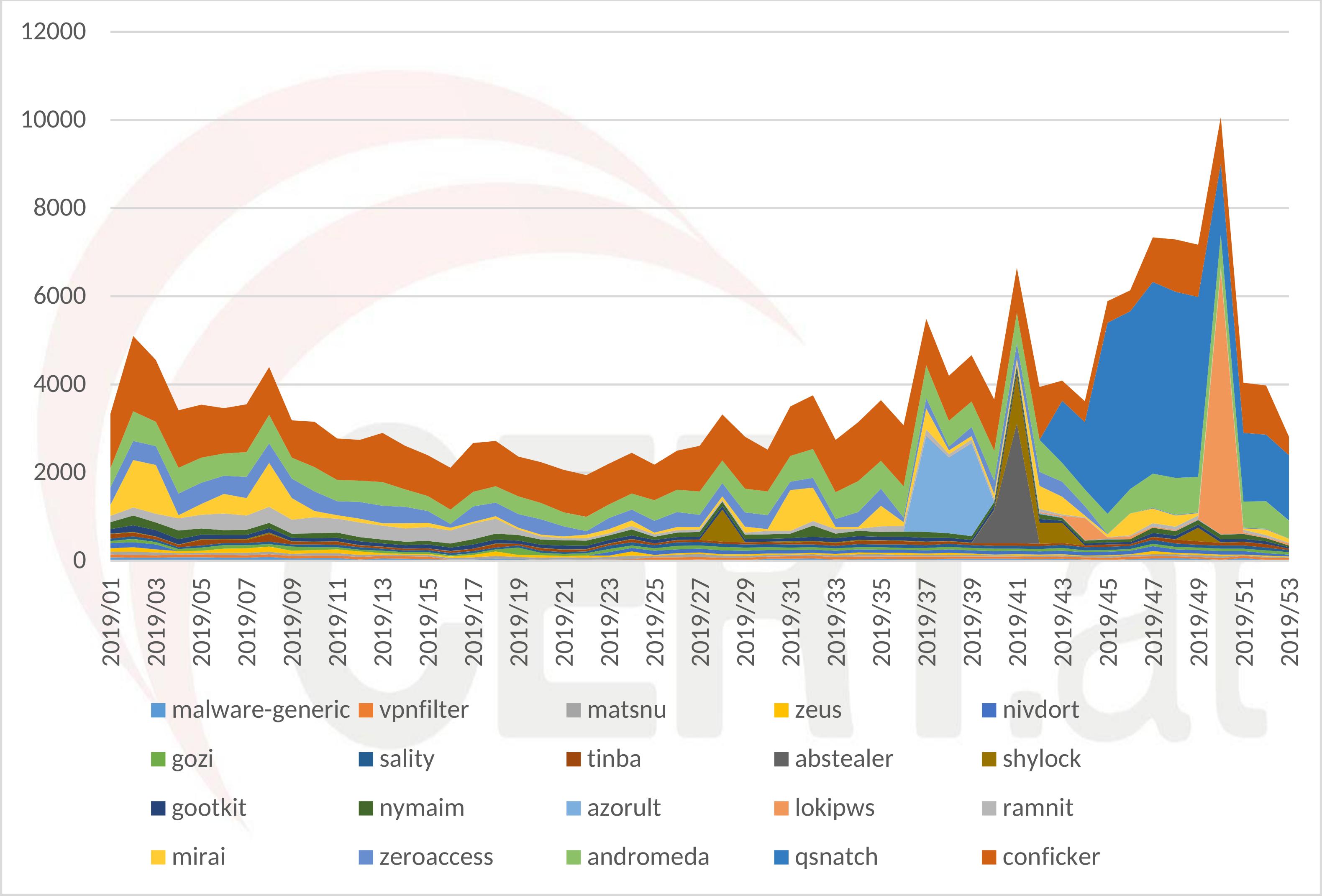 Mit Malware infizierte Clients in Österreich