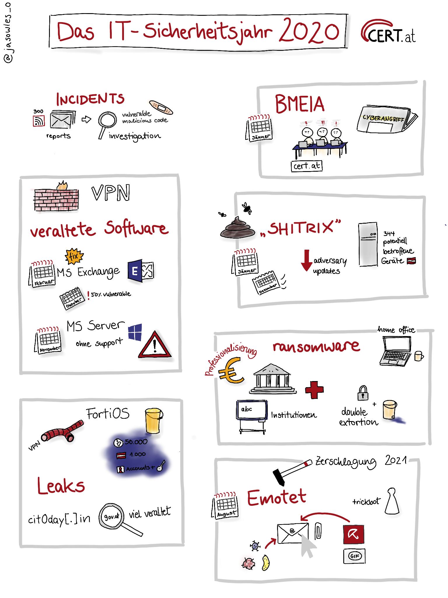 Das IT-Sicherheitsjahr 2020 im Überblick